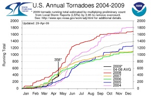Chart of U.S. Annual Tornado Count (click for larger view)